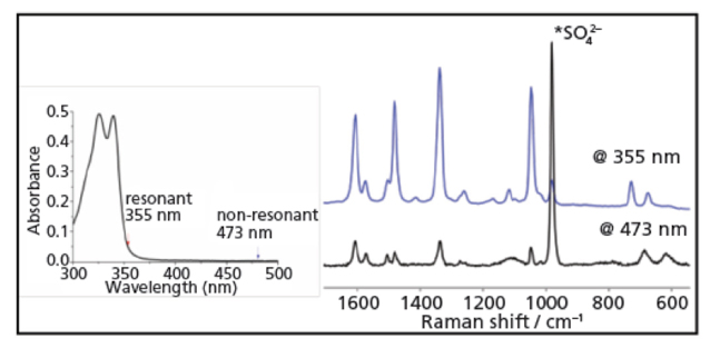 lasers for raman spectroscopy