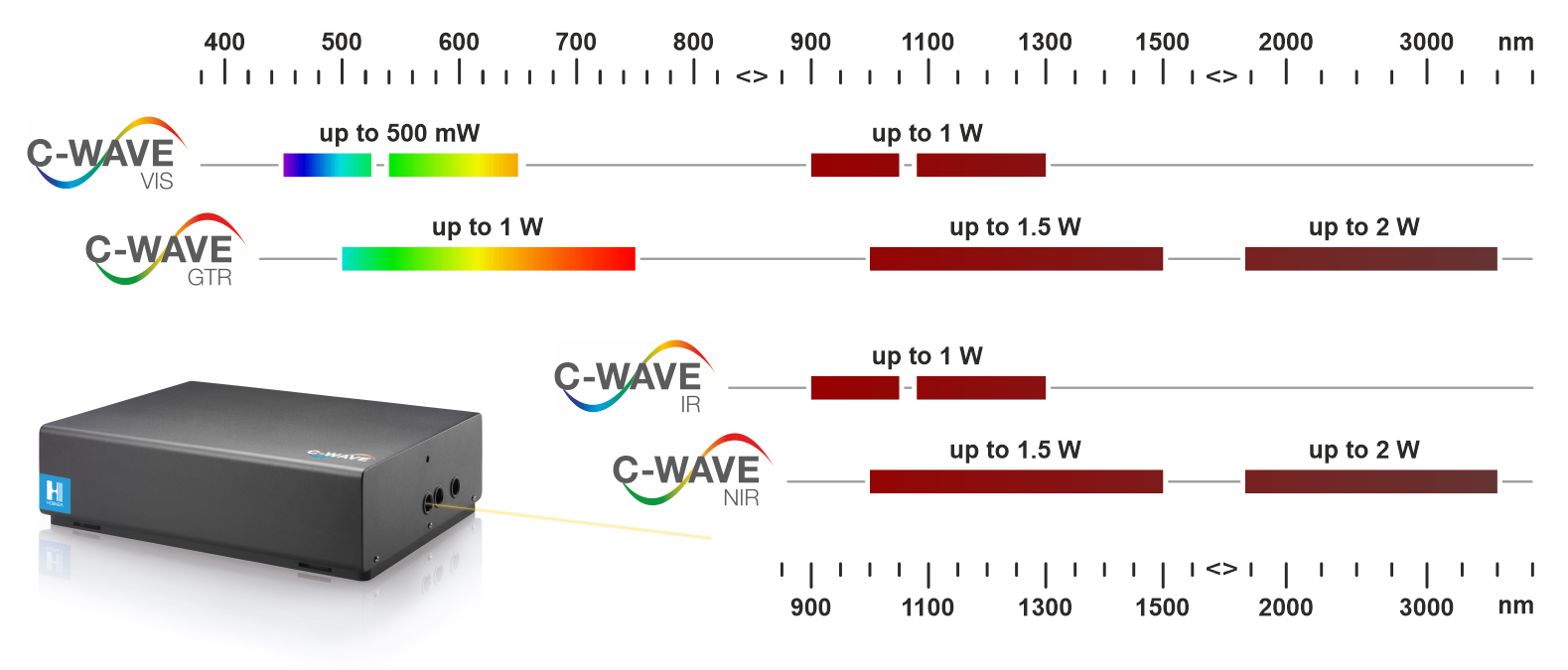 C-WAVE tuning range