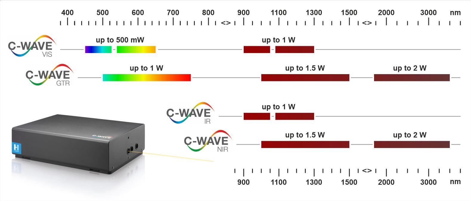 C-WAVE tuning range