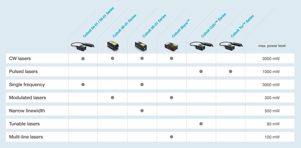 Cobolt product chart