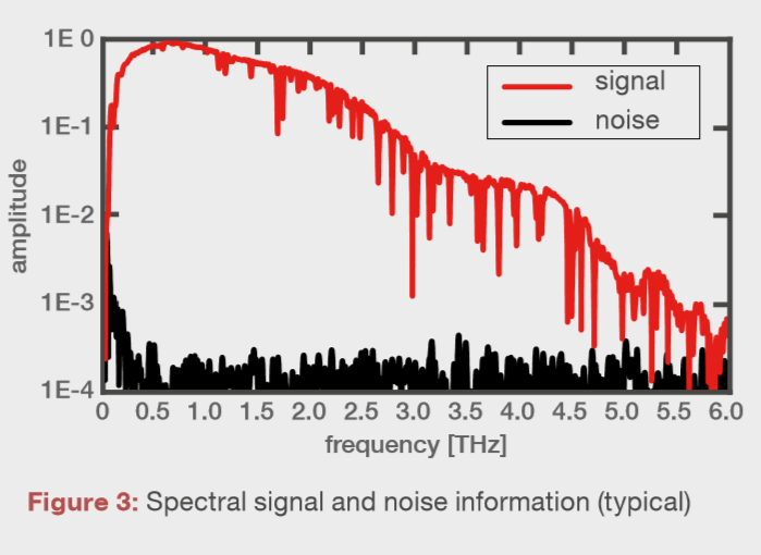 Spectral signal