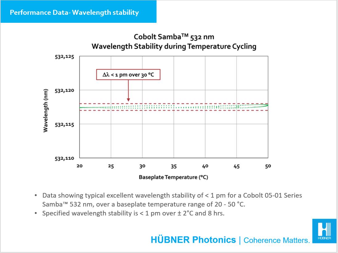 Performance data wavelength stability 05-01 Series