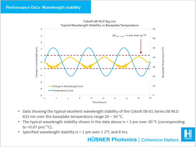 Performance data wavelength stability 08-01 Series 633 nm