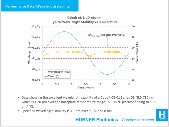 Performance data wavelength stability 08-01 Series 785 nm