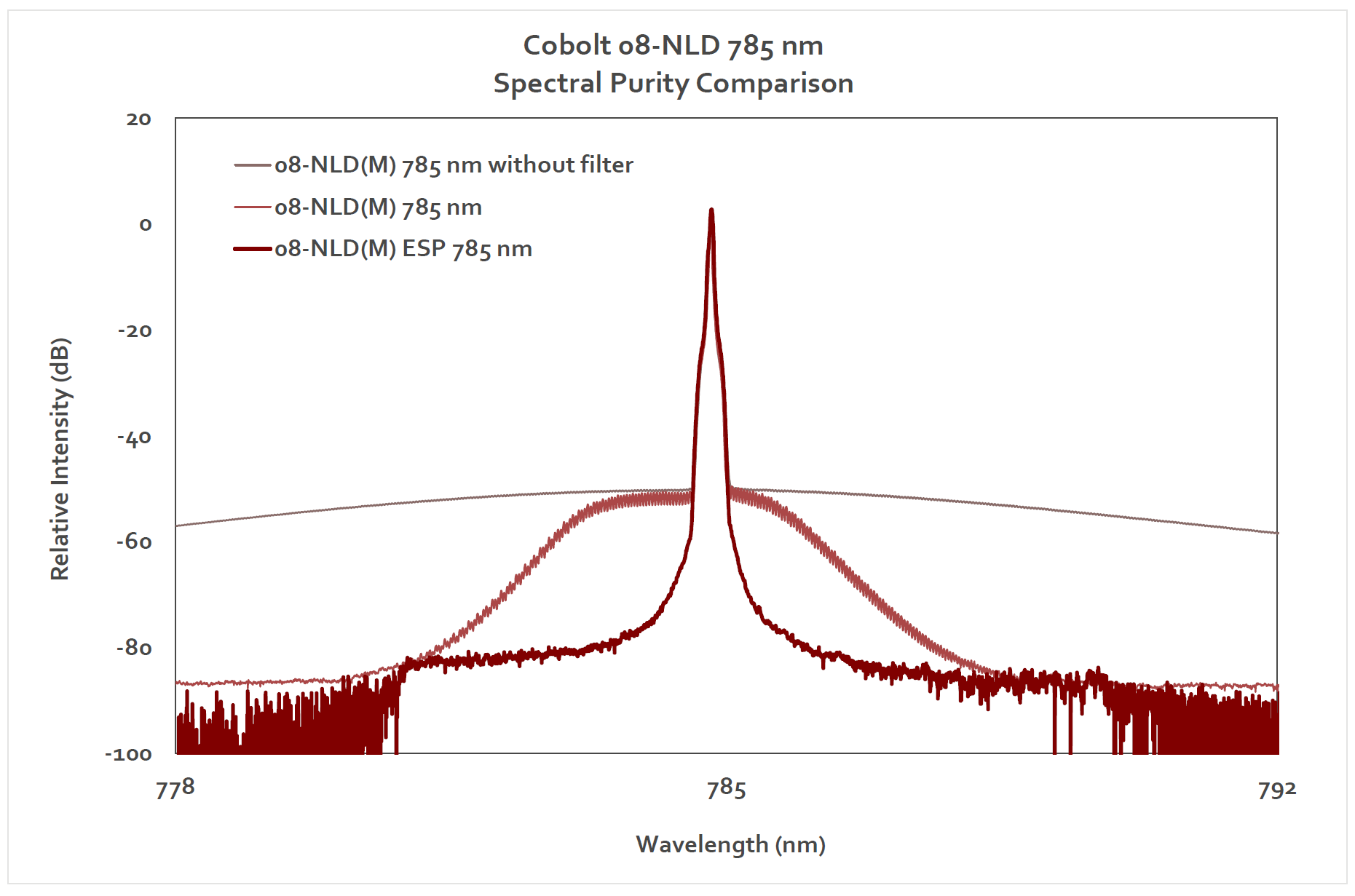 Spectral purity 785 nm laser for Raman