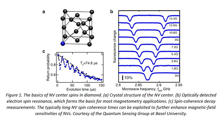 Quantum sensing Fig 1