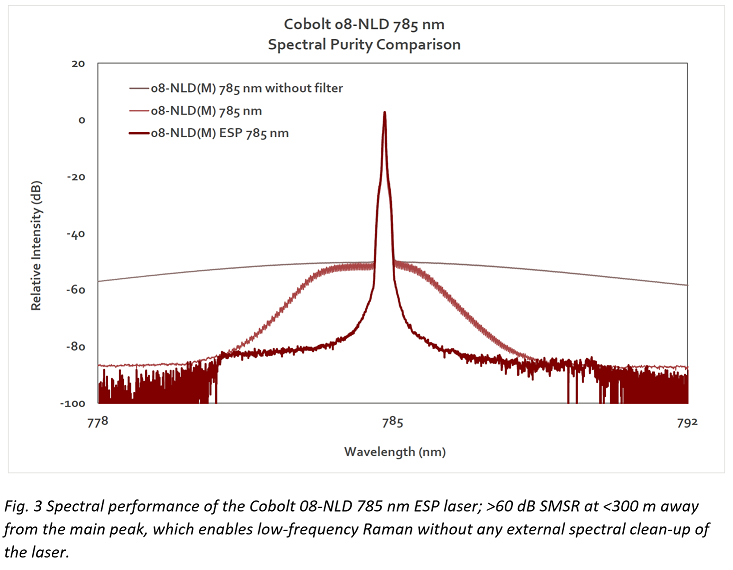What 785nm laser for Raman ESP