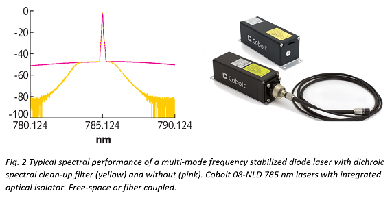 What 785nm laser for Raman NLD